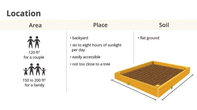 Location (Area, place, soil)