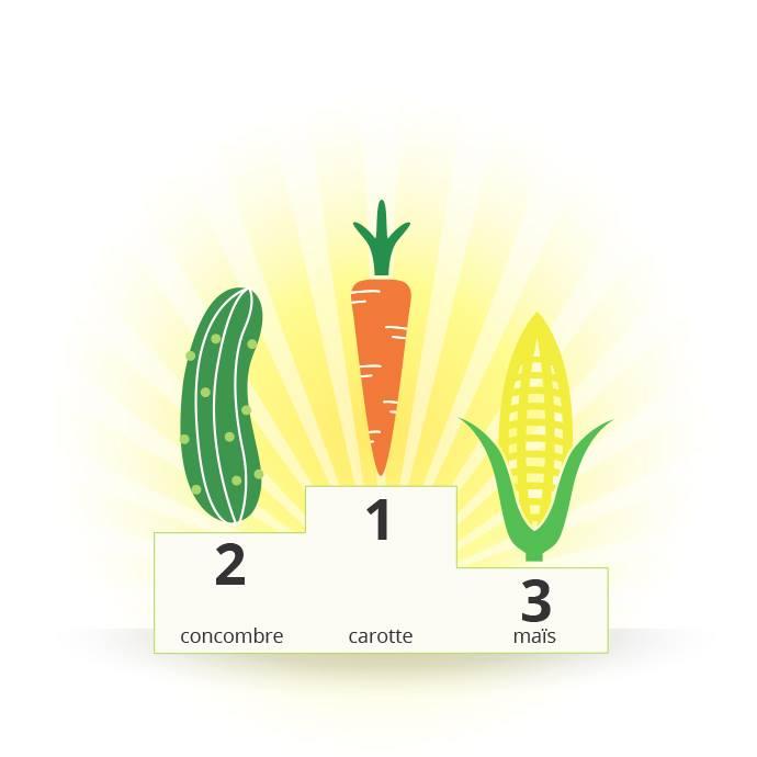 Top 3 des légumes préférés des enfants sur un podium