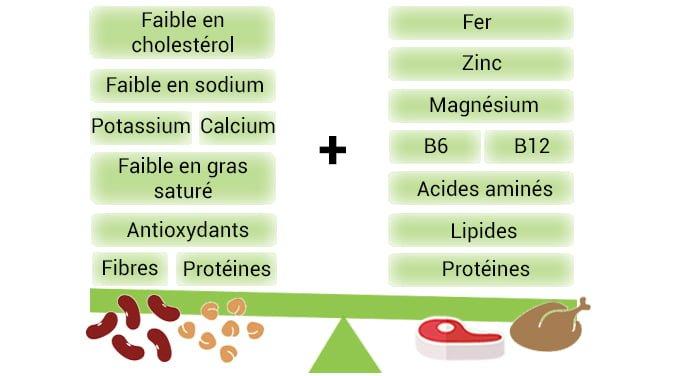 Bienfaits des aliments végétariens et de la viande