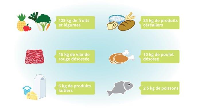Quantité des aliments gaspillés au Canada
