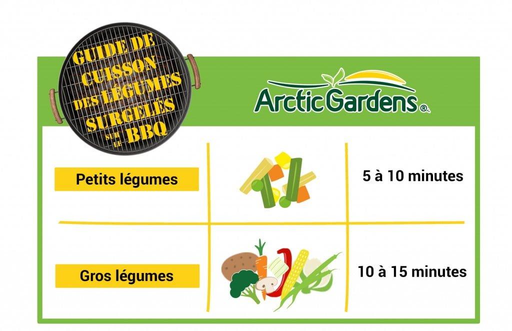 Guide de cuisson des légumes surgelés sur le bbq