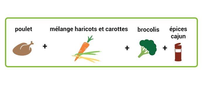 Poulet avec mélange haricots-carottes et brocolis