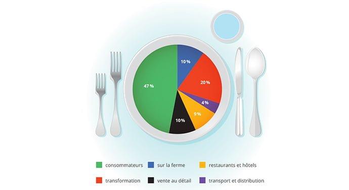 Répartition des déchets alimentaires au Canada