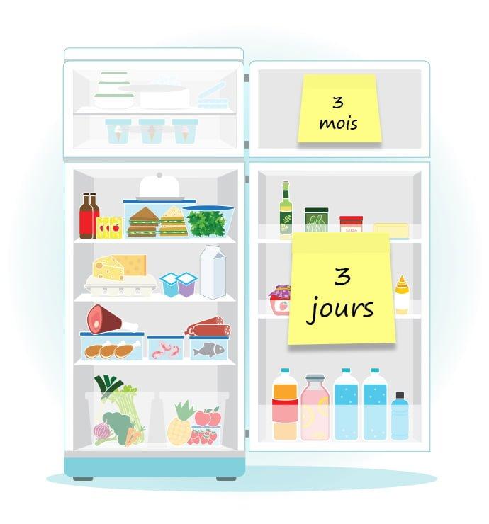 Durée de conservation au réfrigérateur et au congélateur