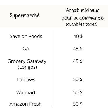 Achat minimum pour les différentes épiceries en ligne