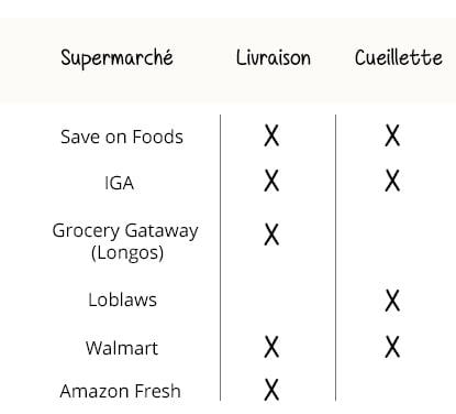 livraison et cueillette de l'épicerie en ligne