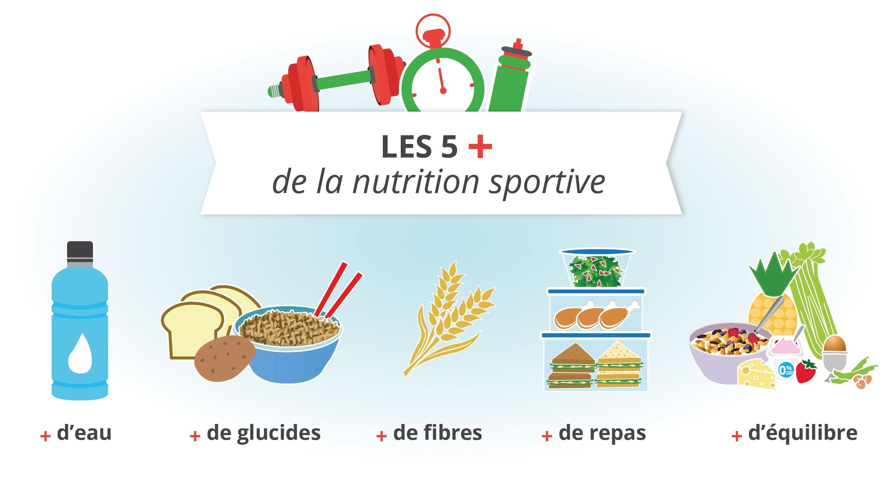 Les 5 plus de la nutrition sportive