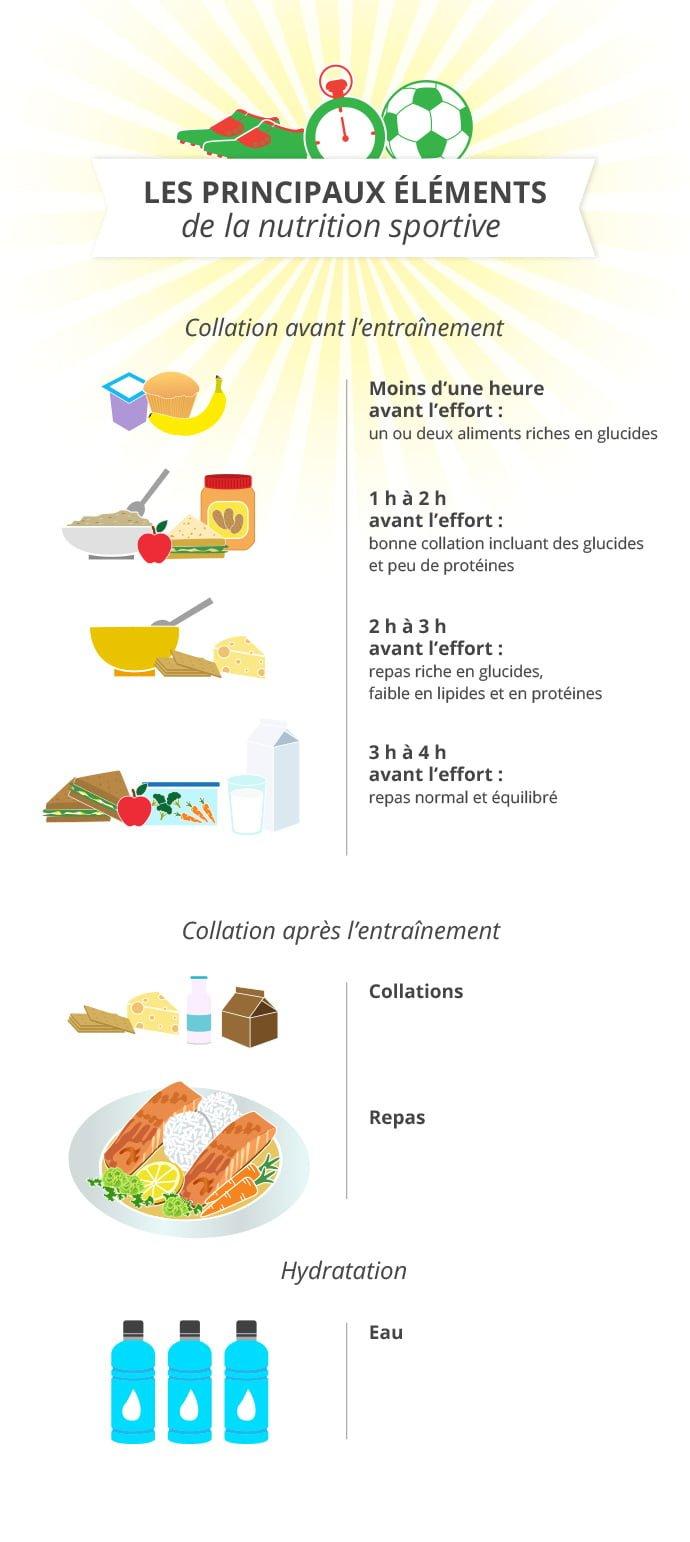 Les principaux éléments de la nutrition sportive