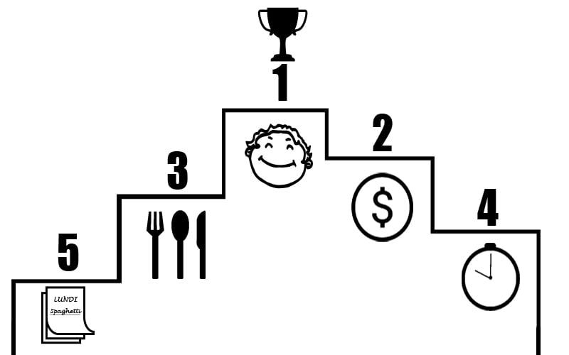 Podium - raisons de cuisiner en groupe
