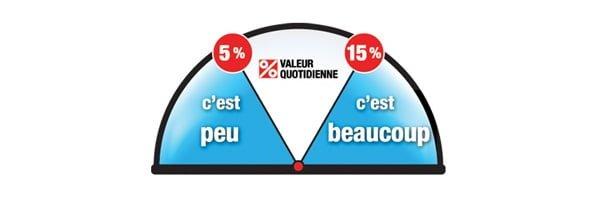 Le pourcentage de la valeur quotidienne