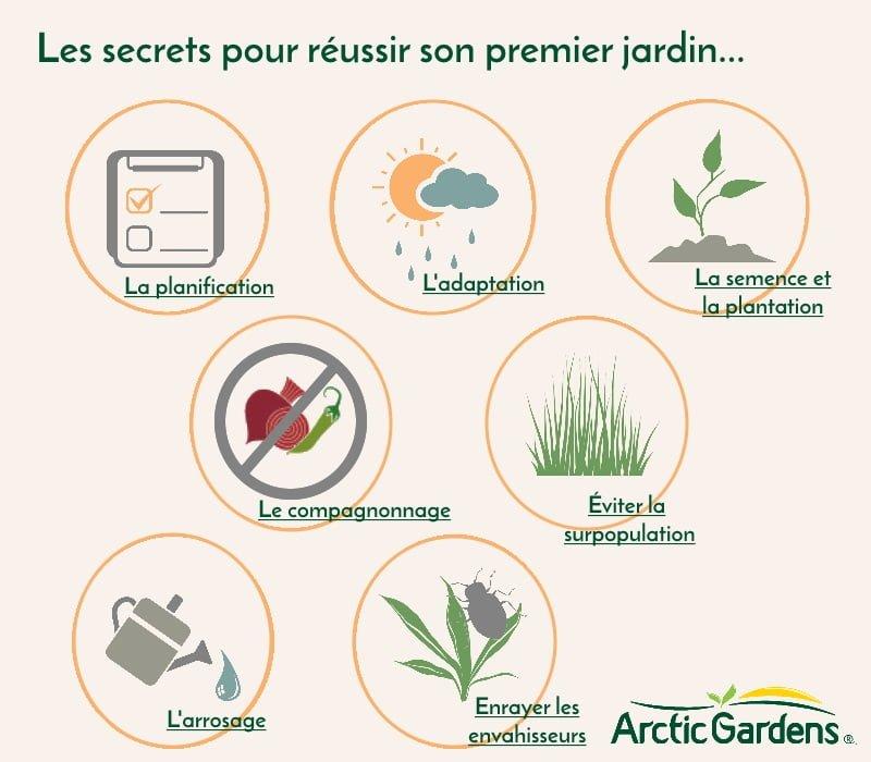 Les secrets pour réussir son premier jardin