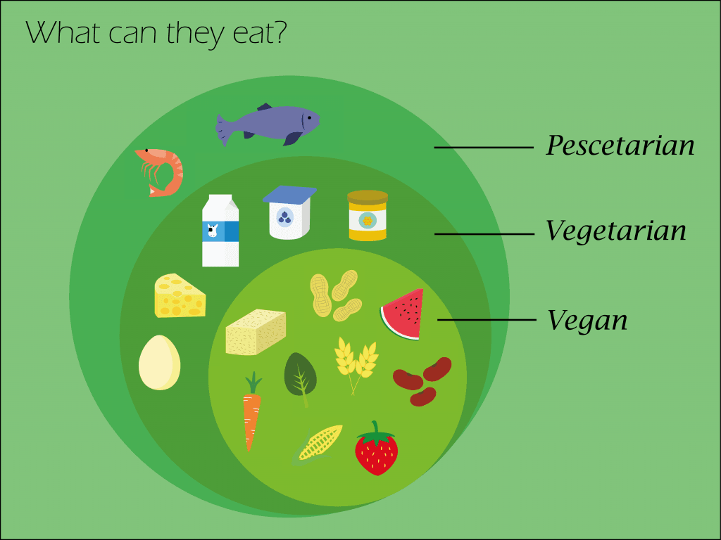 Nutrition Vegetarian Diets