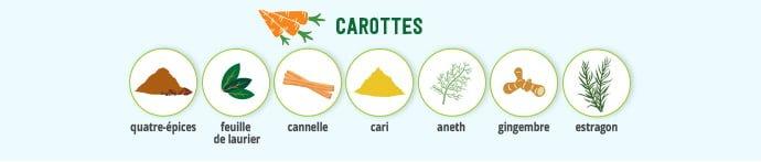 Carottes & épices