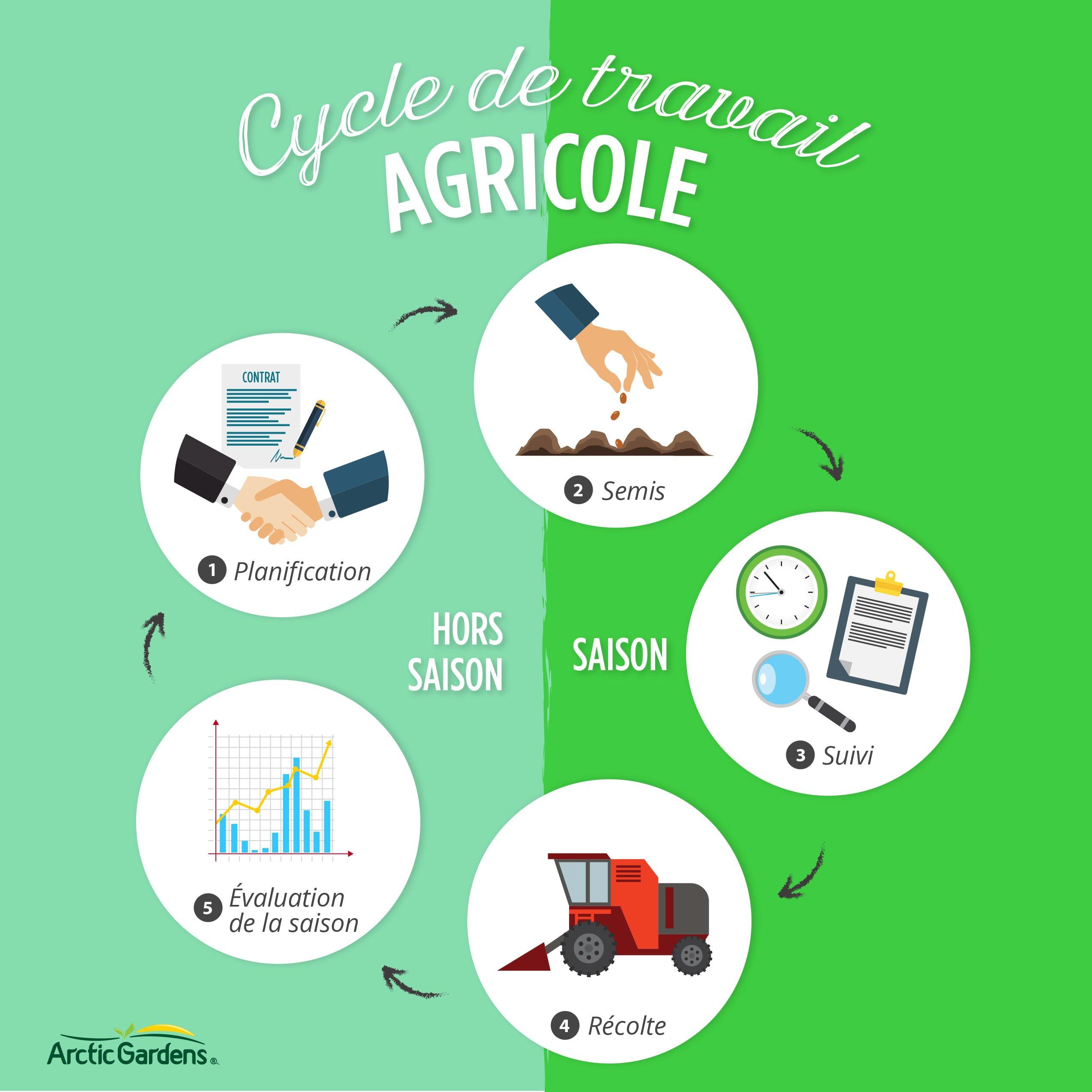 Cycle_de_travail_agricole