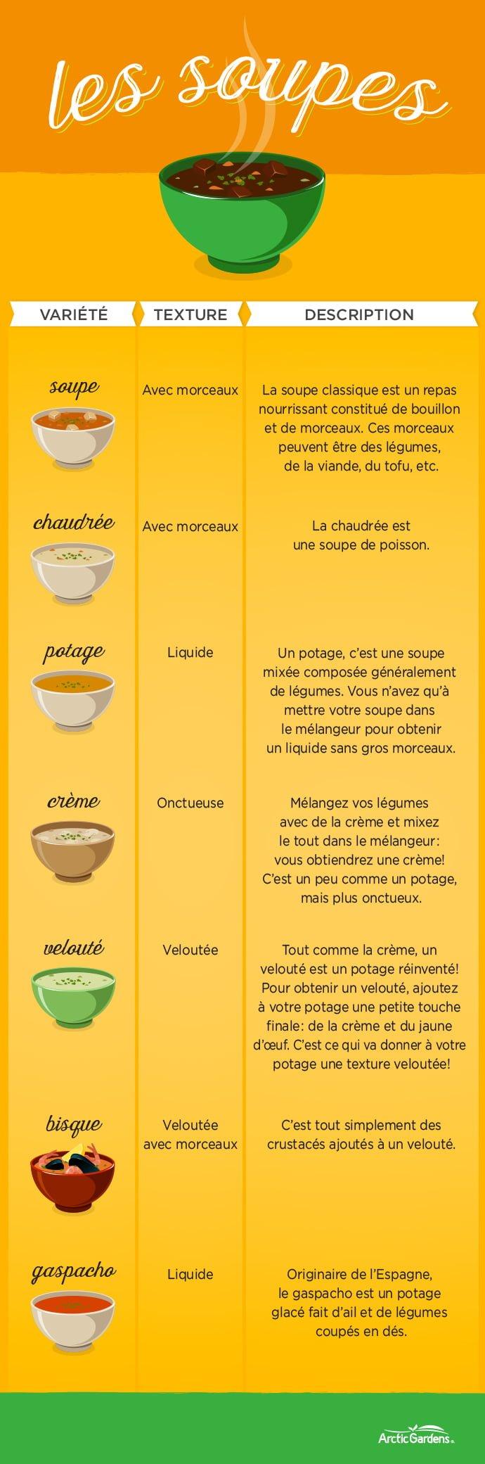 variétés des soupes