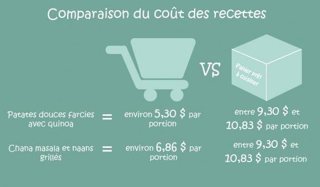 comparaison du coût des meal kits comparativement à l'épicerie