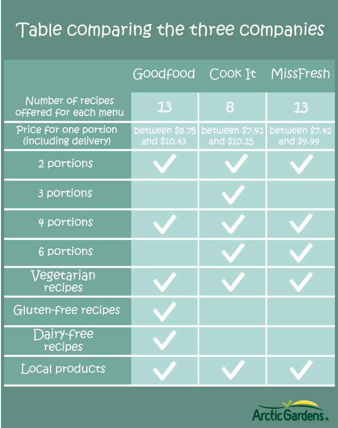 Table comparating the three companies