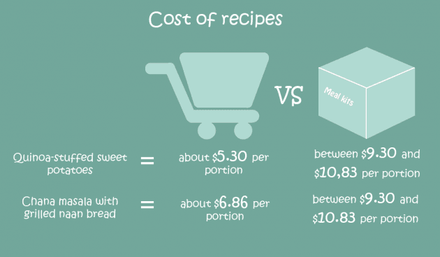 cost of recipes