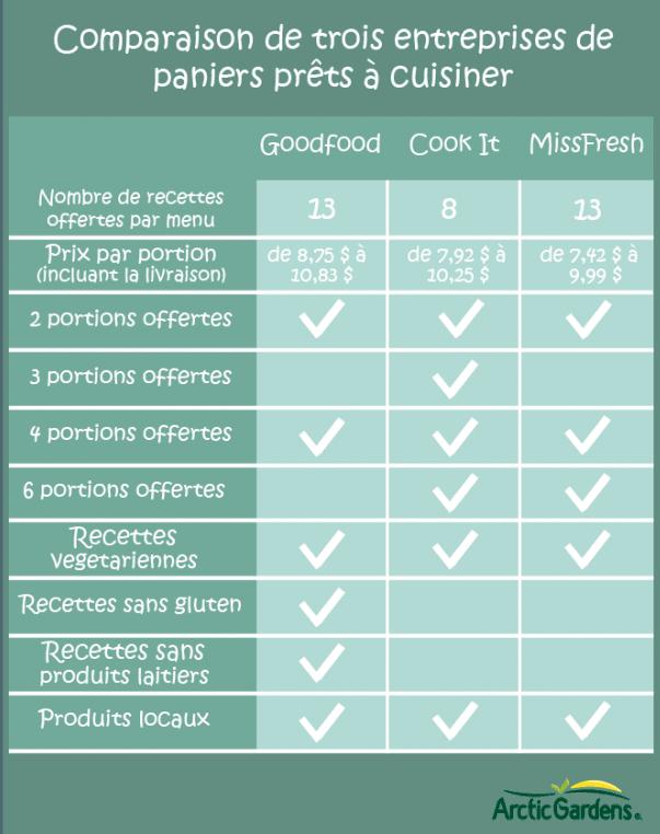 Tableau comparatif des compagnies de meal kits Goodfood, MissFresh et CookIt