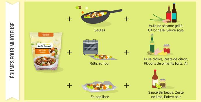 Légumes mijoteuse