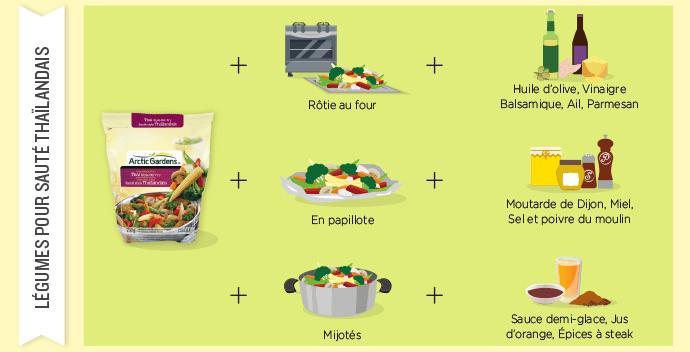 Légumes sauté thaïlandais