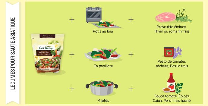 Sauté légumes asiatiques