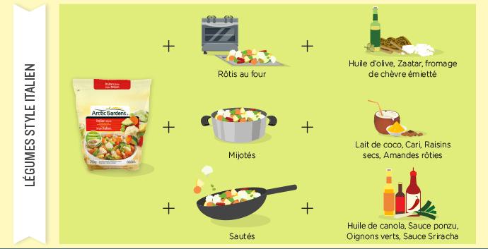 Légumes style italien