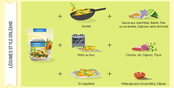 Légumes style Orléans