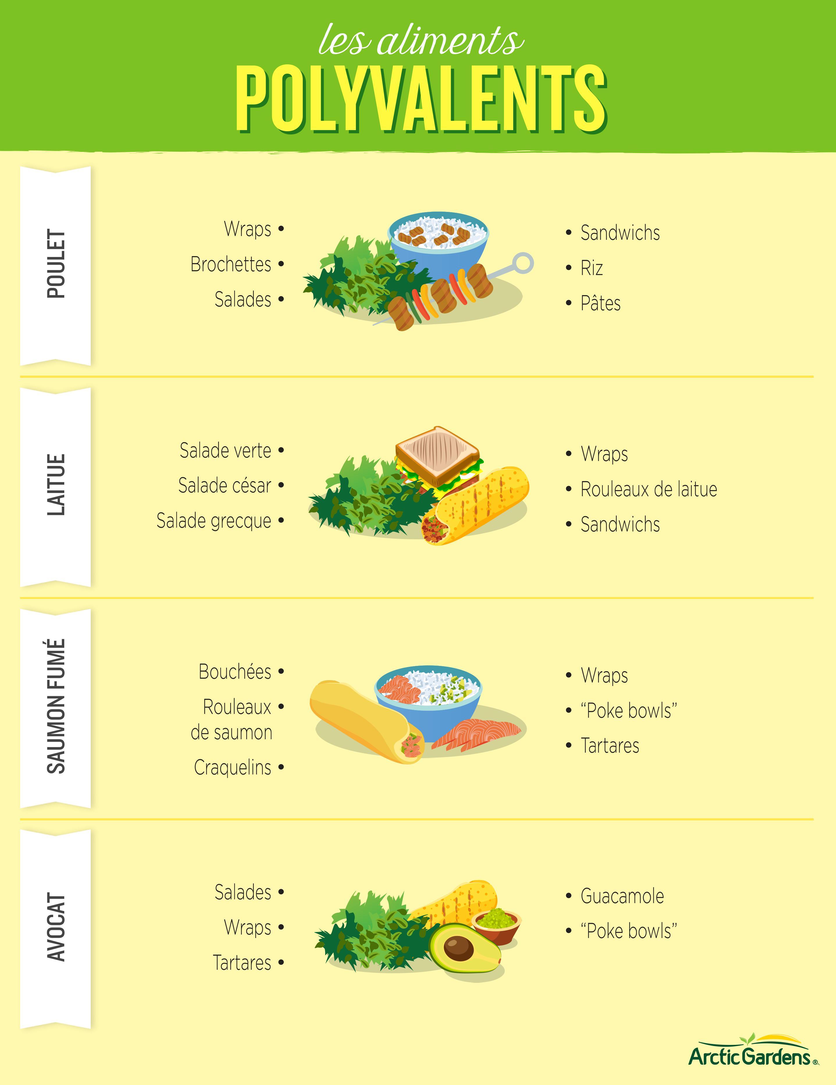 AlimentsPolyvalents