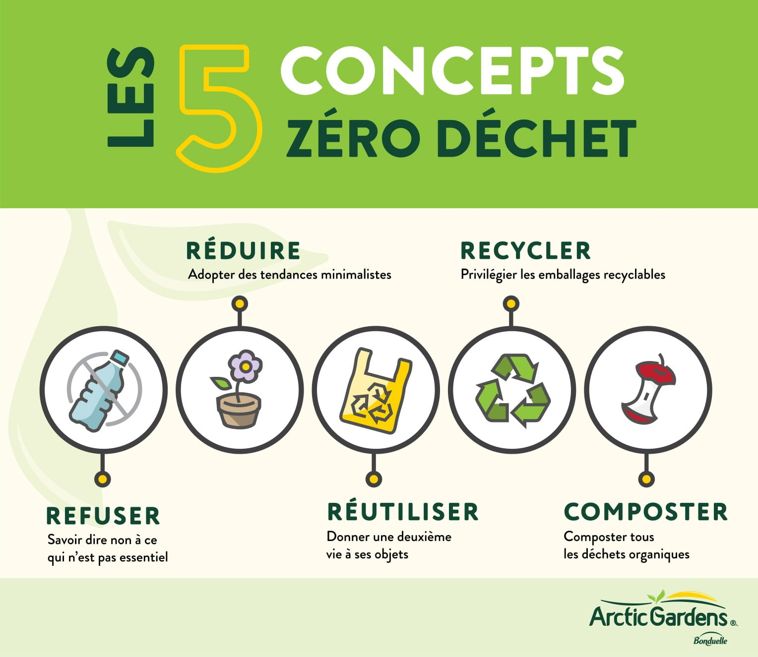 Les 5 concepts zéro déchet