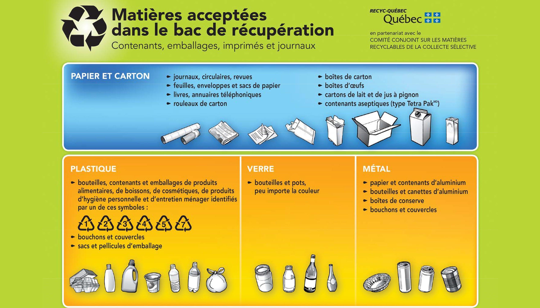Charte des matières recyclables au Québec