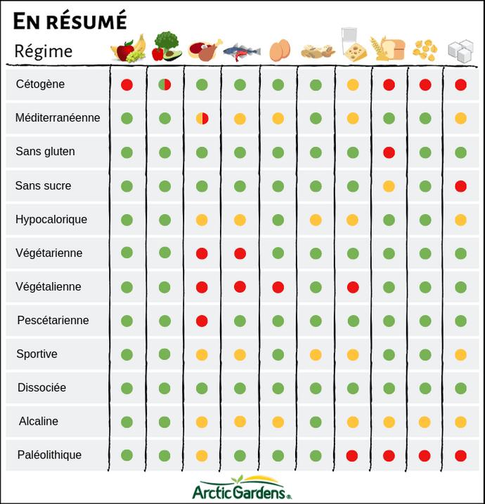 dietes-resumees