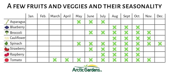 fruits-veggies-seasonality