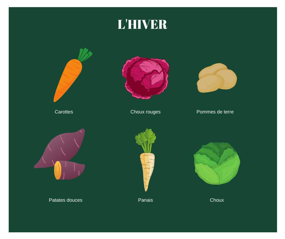 Calendrier légumes QC - Hiver