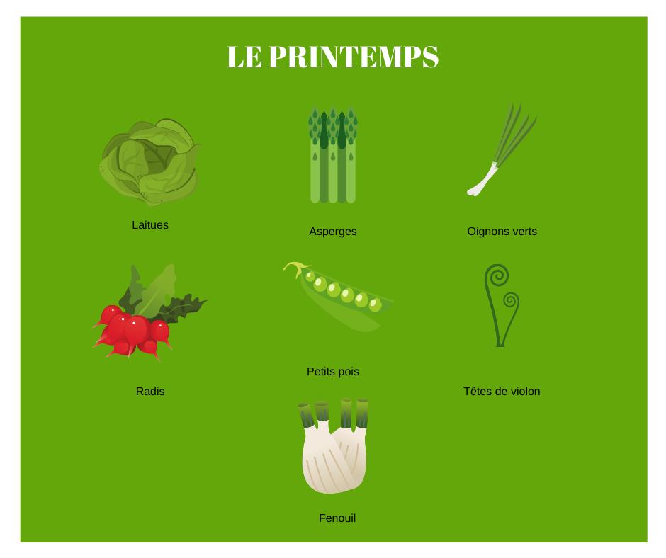 Calendrier légumes Quebec - Printemps