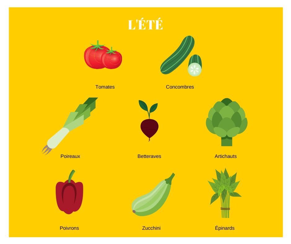 Calendrier légumes Quebec - Été