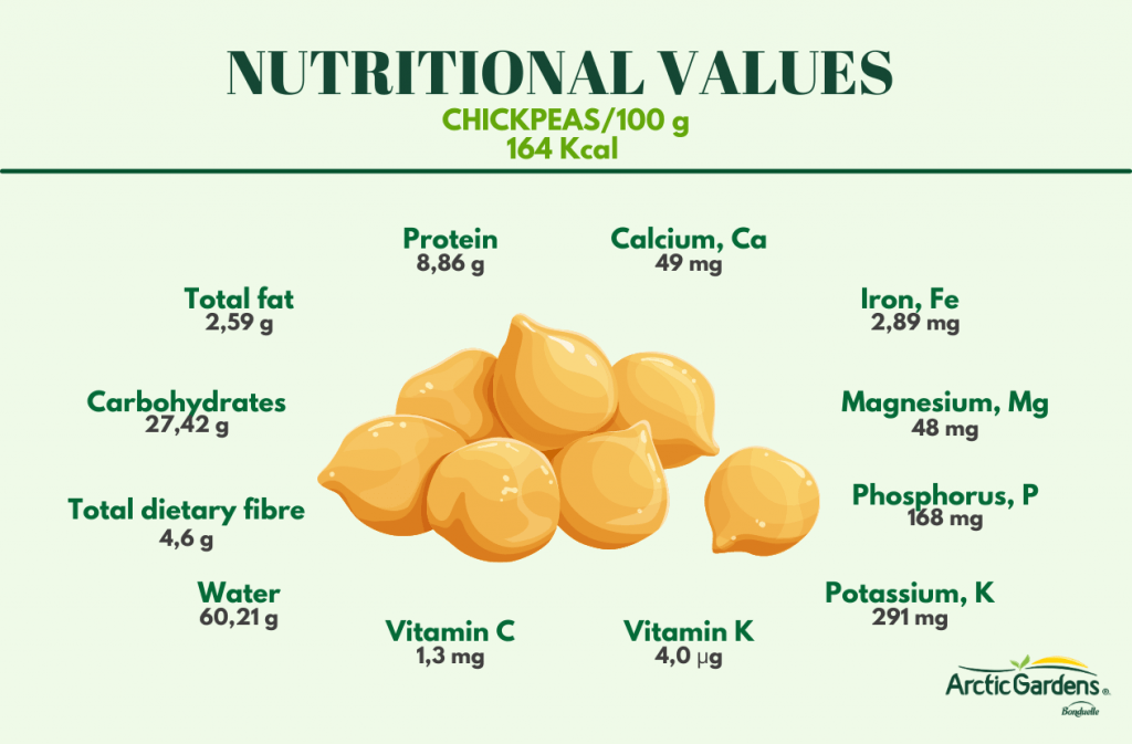 nutritional-values-chickpeas