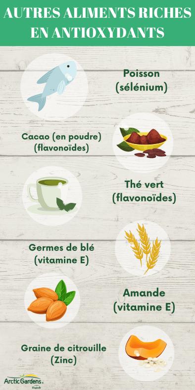 aliments-antioxydants