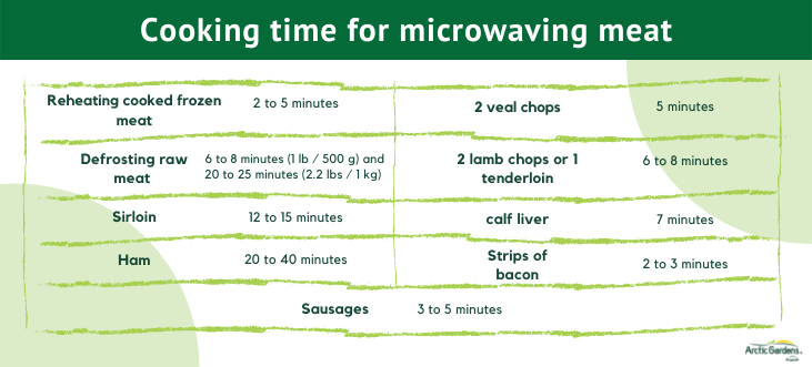 cooking-time-microwave-meat