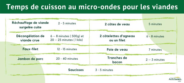 cuisson-viande-micro-ondes