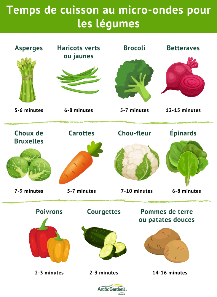 temps-cuisson-legumes-micro-ondes